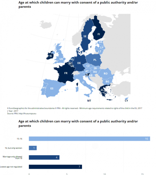 marriage-with-consent-of-a-public-authority-andor-public-figure-european-union-agency-for-fundamental-rights147fd68a7d3a3fa5.png
